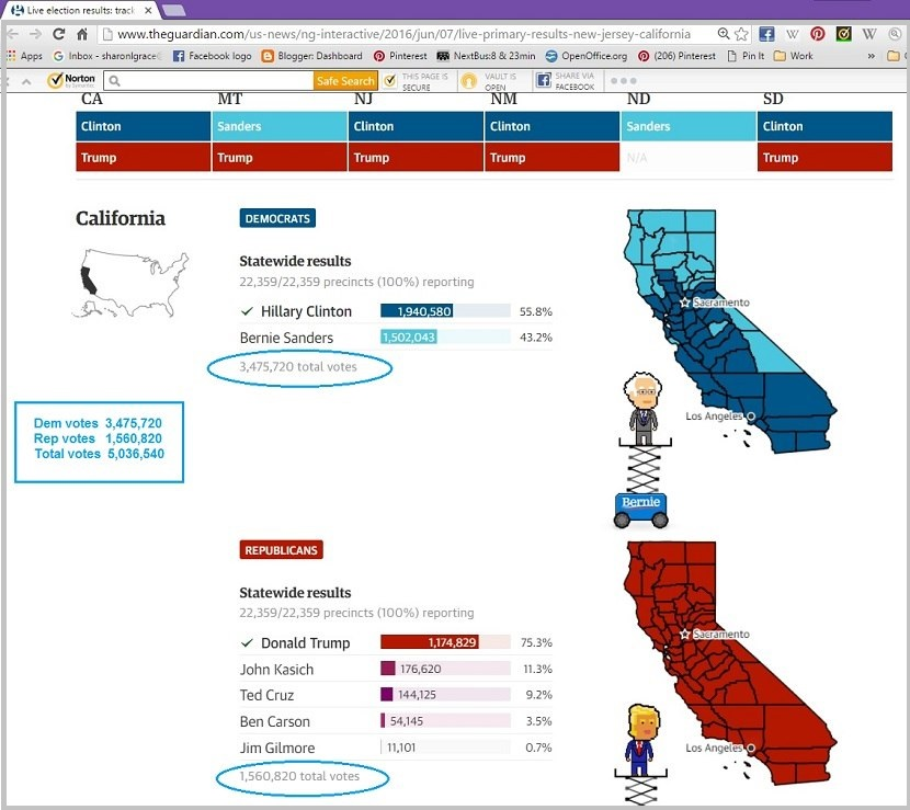 Screen shot of The Guardian's web page, snapped 06/11/16, showing the results of the California primary. I circled (ovaled?) the totals and added the box with totals for clarity.
